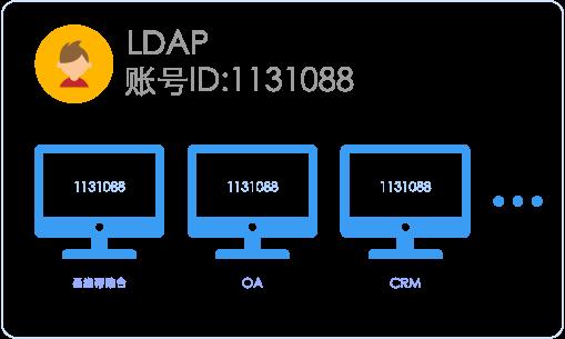LDAP轻量目录访问协议