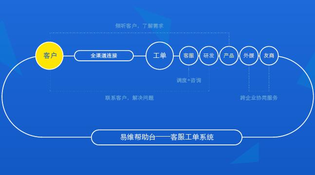 工单管理系统流程图