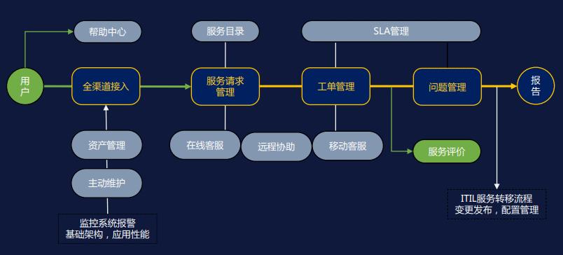 易维帮助台工单系统功能逻辑